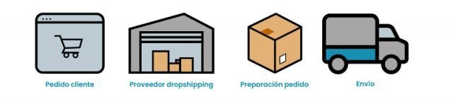 Proceso Dropshipping